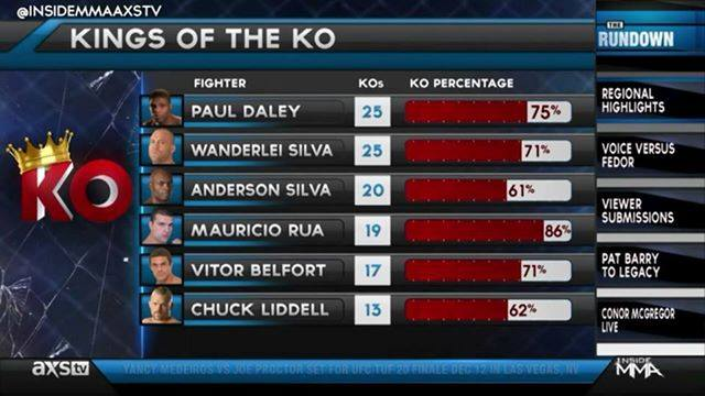 Ko Kings - Paul Daley